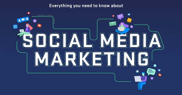 Read more about the article Social Media Marketing For Small Businesses