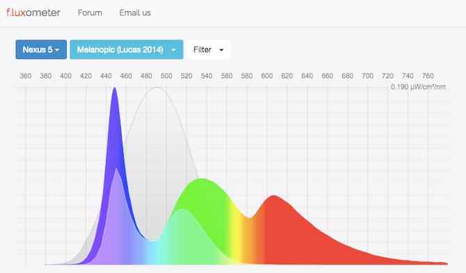 blue-light-measurement