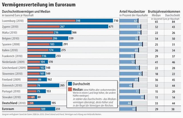 deutschland-arm-euopa