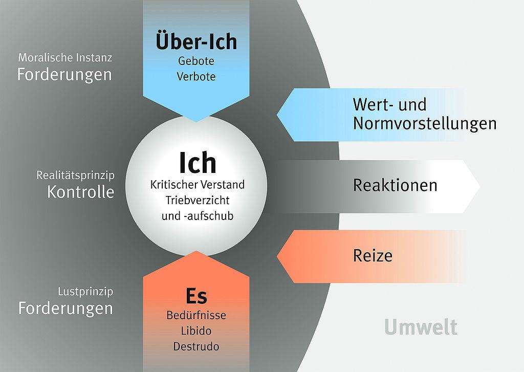 Freud Trieb Strukturmodell