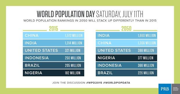 What is world population on world population day population reference bureau - Population reference bureau ...