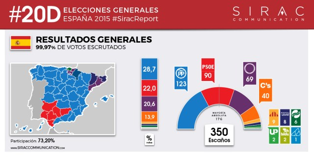 Resultados Generales #20D - Sirac Communication