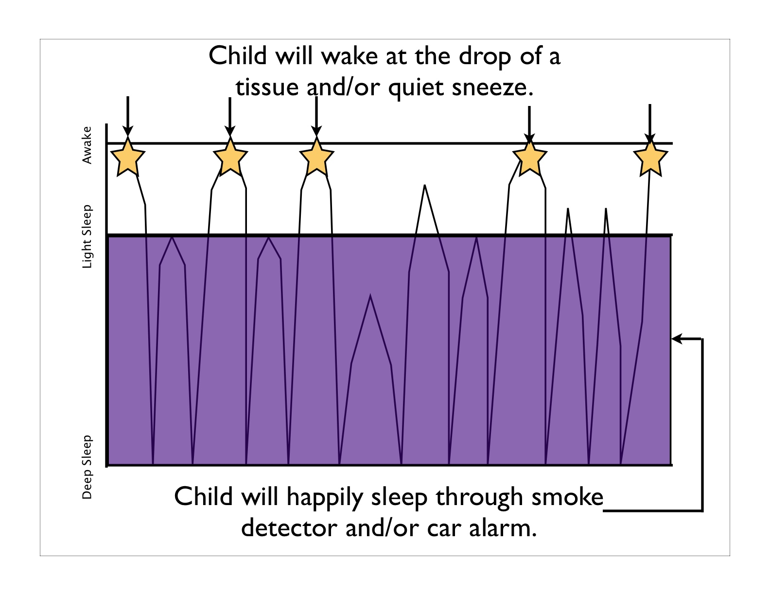 baby sleep cycles and impact of noise
