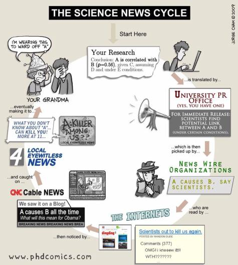 the science news cycle