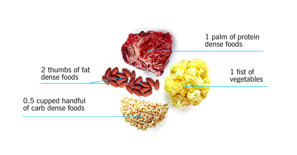 O Type Diet Women Body type eating: Find out whether its right for you.