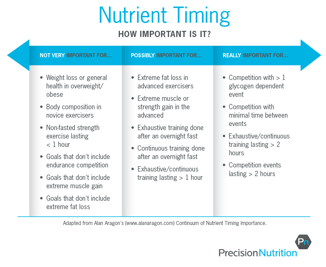 https://i1.wp.com/www.precisionnutrition.com/wordpress/wp-content/uploads/2014/03/nutrient-timing-table_r4-01.png
