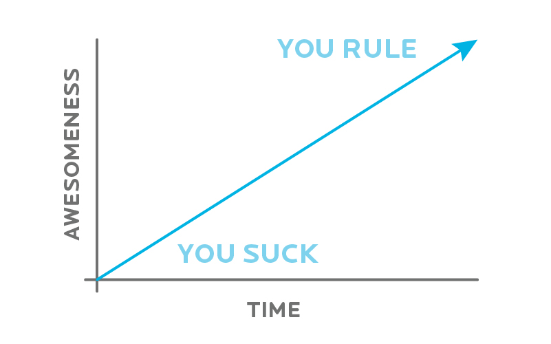 you suck - you rule graph