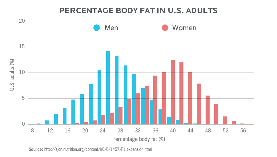 The percentage of body fats in U.S. adults