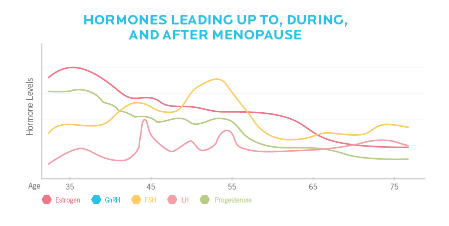 Hormone levels don't drop all at once; they fluctuate throughout mid-life.