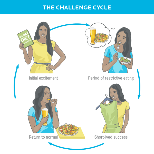 """Graphic shows a 4 step cycle titled """"The Challenge Cycle"""" composed of four steps: inital excitement, period of restrictive eating, short-lived success and return to normal."""