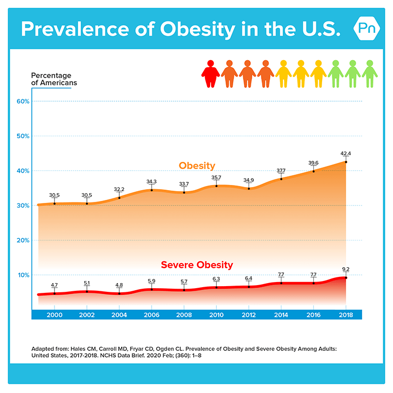 Graph that shows the prevalence of obesity and severe obesity in the United States from 1999 to 2018. Both trend lines show a steady and gradual increase over time.
