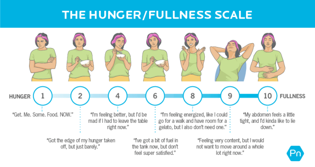 """A scale from 1 to 10 showing the spectrum of how it feels to move from hunger to fullness. 1 is """"Get. Me. Some. Food. Now."""" 2 is """"Got the edge of my hunger taken off, but just barely."""" 4 is """"I'm feeling better, but I'd be mad if I had to leave the table right now."""" 6 is """"I've got a bit of fuel in the tank now, but don't feel super satisfied."""" 8 is """"I'm feeling energized, like I could go for a walk and have room for a gelato, but I also don't need one."""" 9 is """"Feeling very content, but I would not want to move around a whole lot right now."""" 10 is """"My abdomen feels a little tight, and I'd kinda like to lie down."""