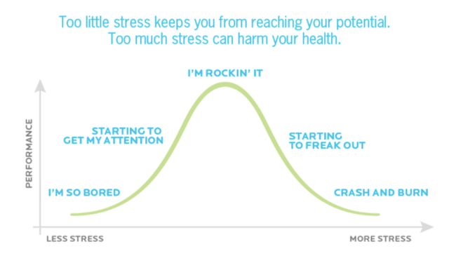 Graphic depicting a bell curve with labels that show how too much stress can change how you feel. Being bored correlates with too little stress, rocking it with just enough stress, and crashing and burning with too much stress.