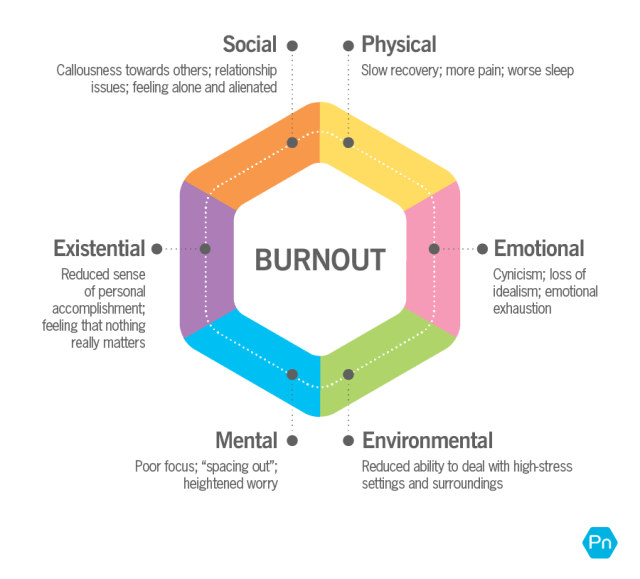"""A multicolored wheel showing the different ways burnout can impact your life in each area. Physical: Slow recovery; more pain; worse sleep. Emotional: Cynicism, loss of idealism; emotional exhaustion. Environmental: Reduced ability to deal with high-stress settings and surroundings. Mental: Poor focus; """"spacing out""""; heightened worry. Existential: Reduced sense of personal accomplishment; feeling that nothing really matters. Social: Callousness towards others; relationship issues; feeling alone and alienated."""