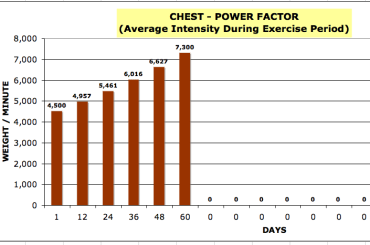 Power Factor Graph for Chest