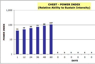 Power Index Graph for Chest