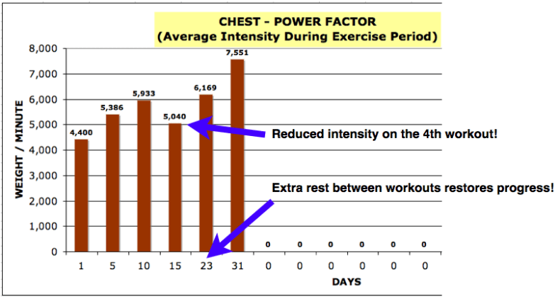 Adjusting frequency for consistent gains.