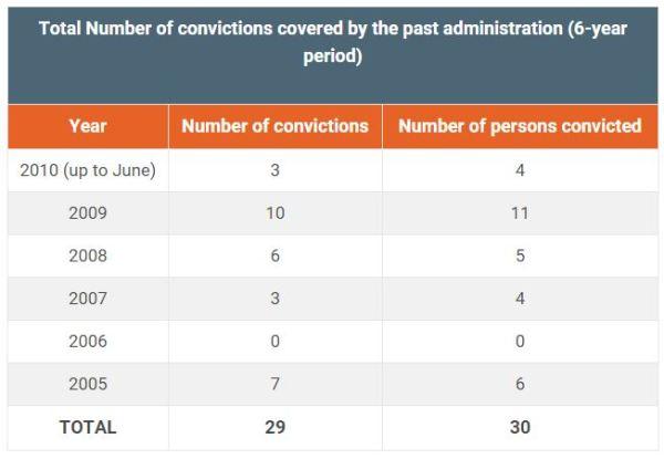 conviction #1