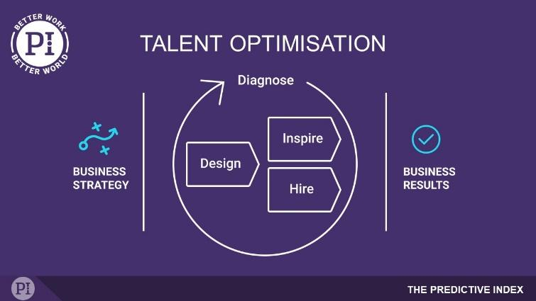 Talent Optimisation