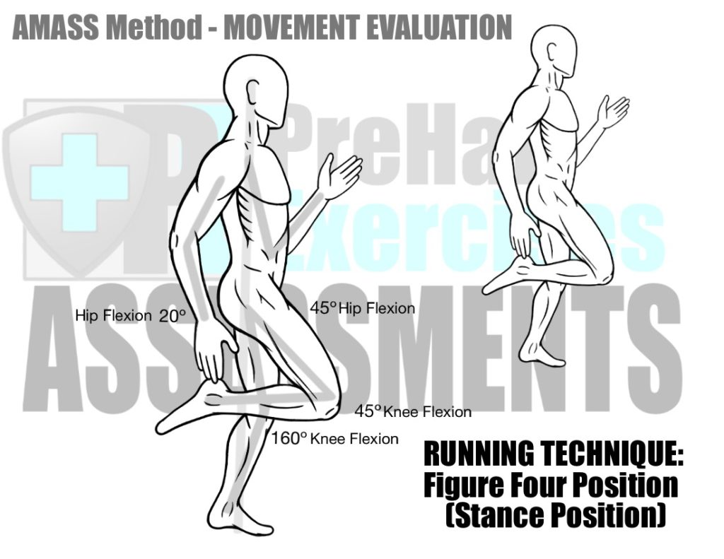 Basic Assessments And Movement Evaluations For Runners
