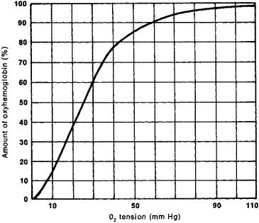 oxyhemoglobincurve