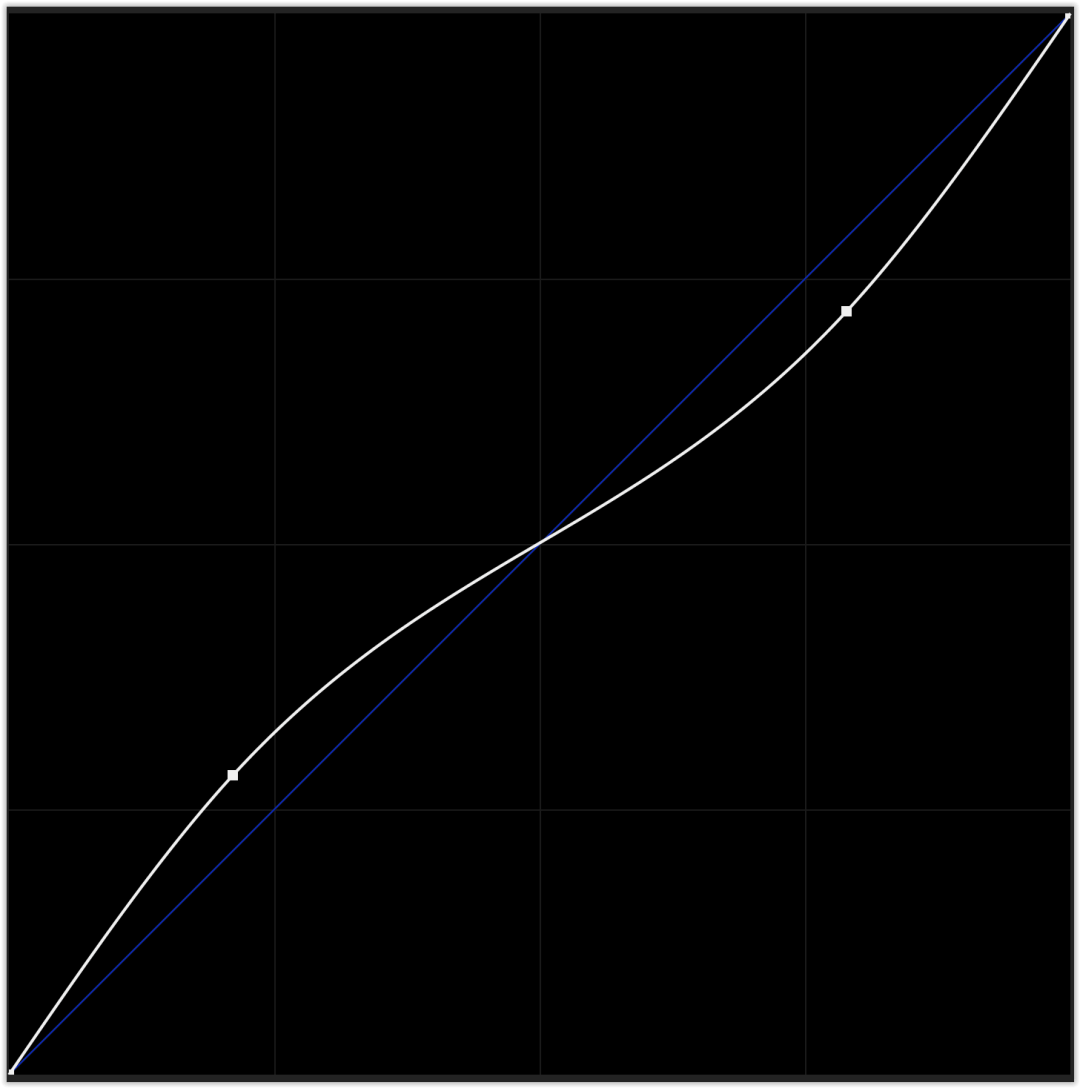 curva luma
