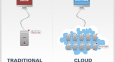CloudWays Review Future Of Cloud Hosting 2018