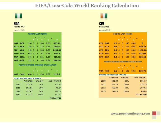 FIFA world ranking calculation1