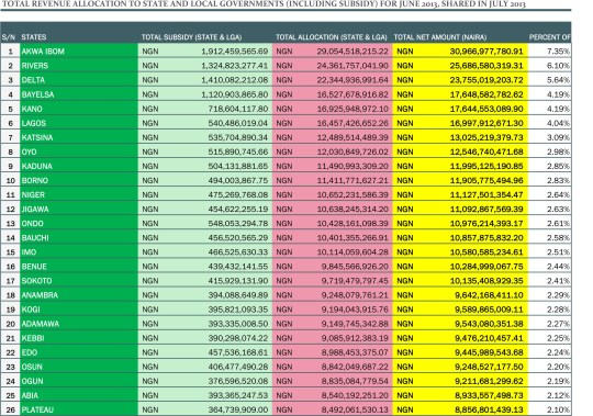 UPDATED - Revenue allocation analysis with chart-2
