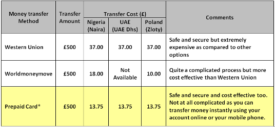 Money share comparison table