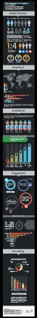 Mobile Engagement Infographic