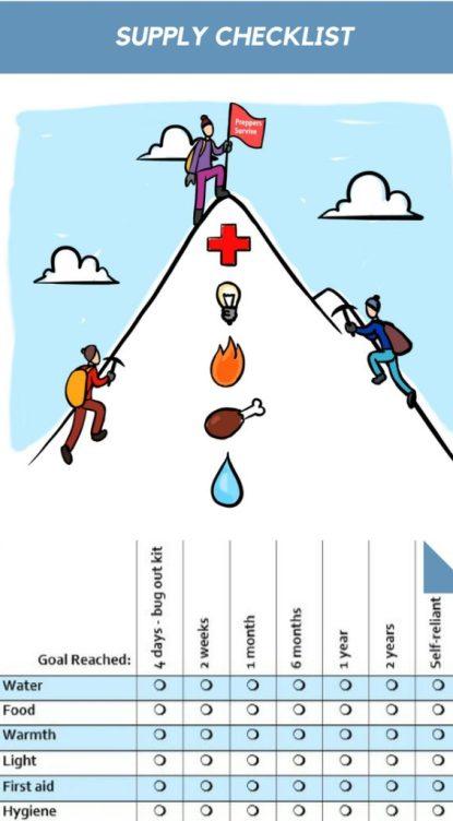 Supply Checklist, Preparedness Plan, Prepper Supplies Checklist, Take Inventory of Your Preps