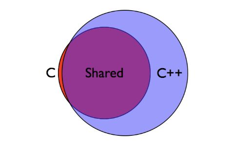 All the major difference between C and C++