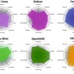 Choosing a Linux distro, right for you