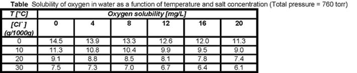 Table listing the values of the concentration of dissolved oxygen at several temperatures in solutions with various chloride concentrations.