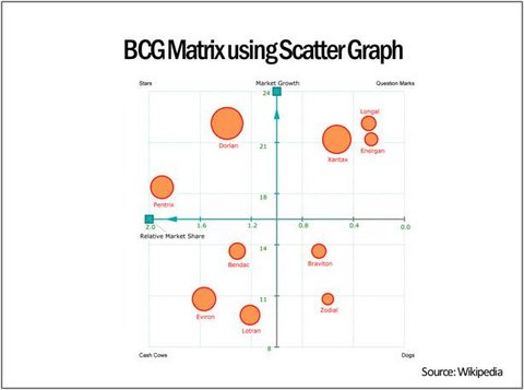 bcg matrix template variations, Modern powerpoint