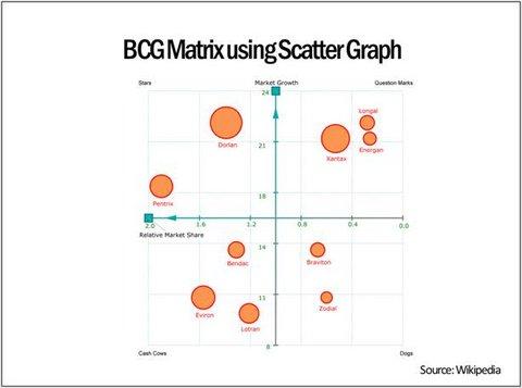 BCG Matrix of Amazon