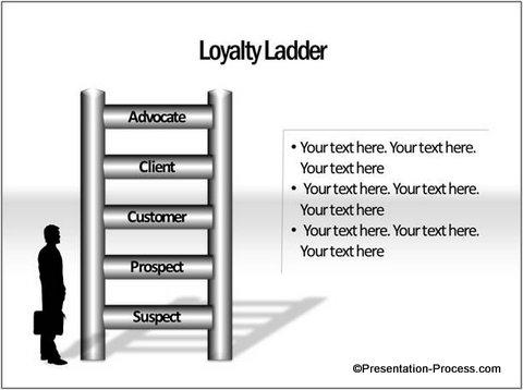 Customer Loyalty Ladder Diagram