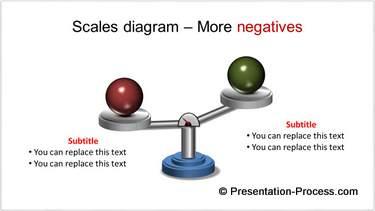 PowerPoint Balance Negative