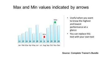 PowerPoint Data Chart Min Max Values