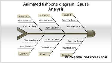 Powerpoint fishbone cause and effect analysis fishbone diagram ccuart