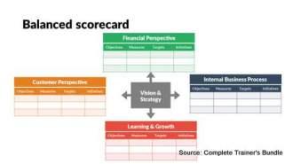 PowerPoint Framework Balanced Scorecard
