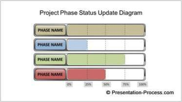 Project Phase Update Diagram