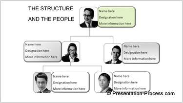 PowerPoint Organization Chart