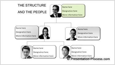 PowerPoint Organization Chart