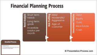Detailed Process SmartArt