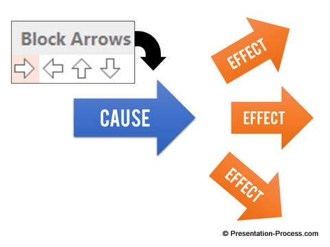 10 creative ways to present cause effect diagrams in powerpoint simple arrow cause effect diagrams ccuart Choice Image