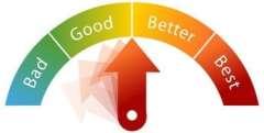 Bad Good Better Best Meter