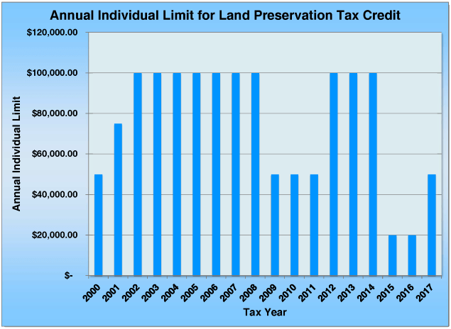 Graph Illustrating Annual Individual Limit for Land Preservation Tax Credit
