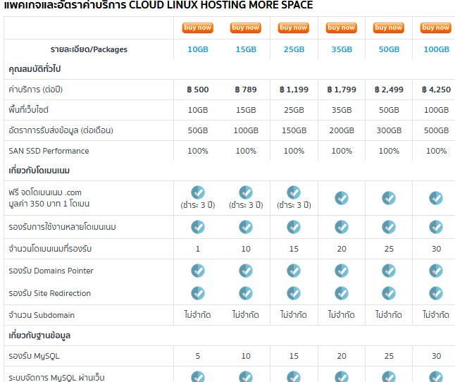 แพคเกจและอัตราค่าบริการ Cloud Linux Hosting